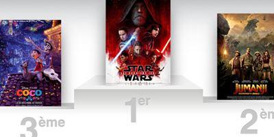 Box-office France : Star Wars - Les Derniers Jedi franchit le cap des 4 millions d'entrées