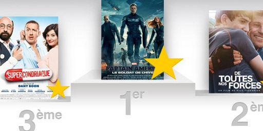 Box-office : Captain America 2 plaît aux Français !