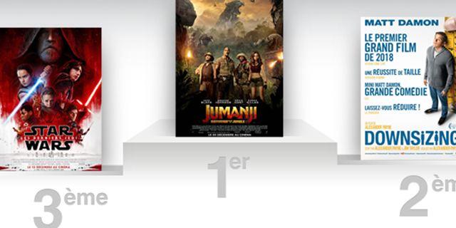 Box-office France : Star Wars détrôné par Jumanji après un mois en tête