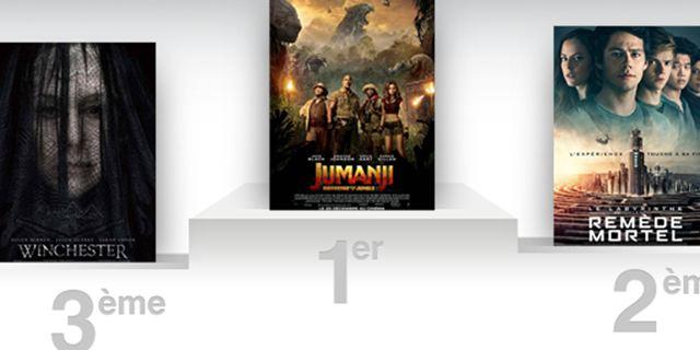 Box-office US : Jumanji reprend la tête d'un tout petit week-end