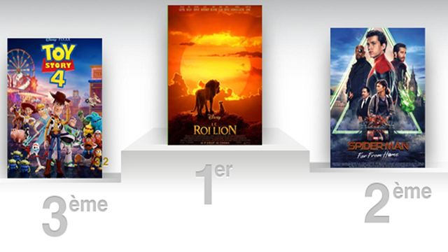 Box Office US : le Roi Lion détrône Spider-Man Far From Home