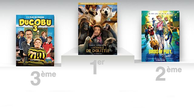 Box-office France : Birds of Prey, Dolittle et Ducobu se disputent la première place