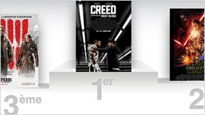 Box Office France : Creed met KO les spectateurs