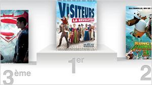 Box-office France : Les Visiteurs dépassent le million d'entrées en une semaine