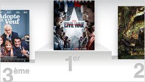 Box office France: Captain America Civil War aussi fort que les Avengers ?