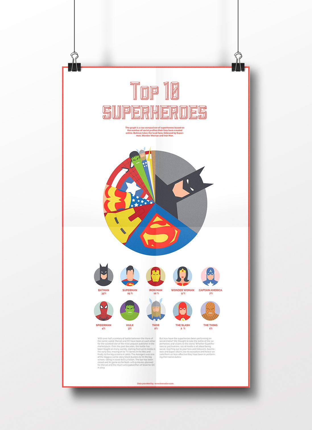 batman superman iron man les super h ros les plus populaires sur les r seaux sociaux actus. Black Bedroom Furniture Sets. Home Design Ideas