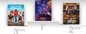 Box-office France : Coco fait son numéro !